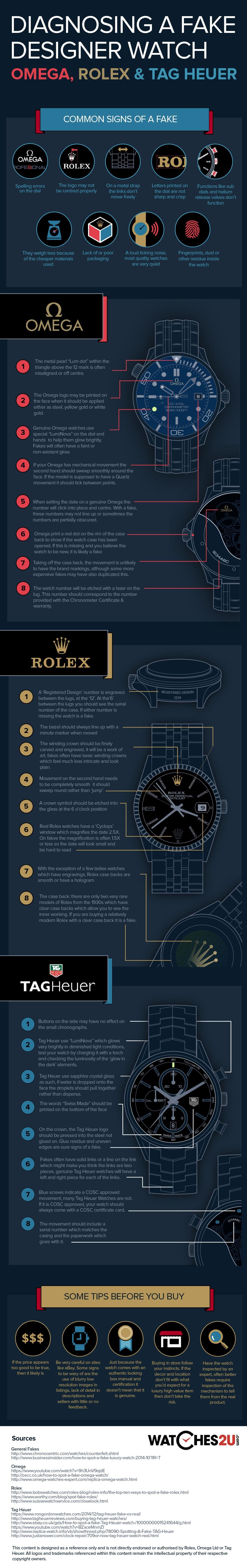 Detectar un falso Rolex, Omega O reloj TAG Heuer, Infografía